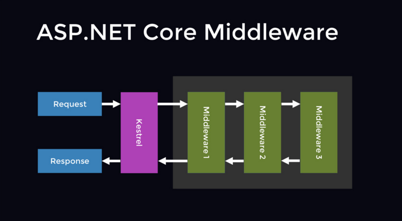 ASP.NET Core Middleware visually explained